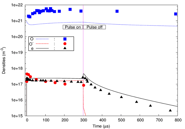 Comparison of Global model and experiments